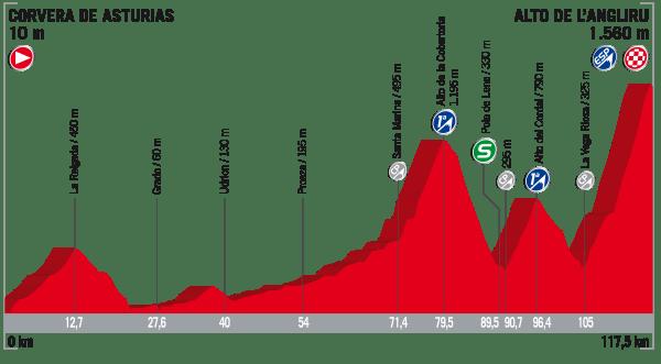 La Vuelta a España 2017 - Stage 20
