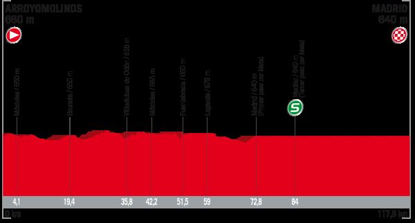La Vuelta a España 2017 - Stage 21