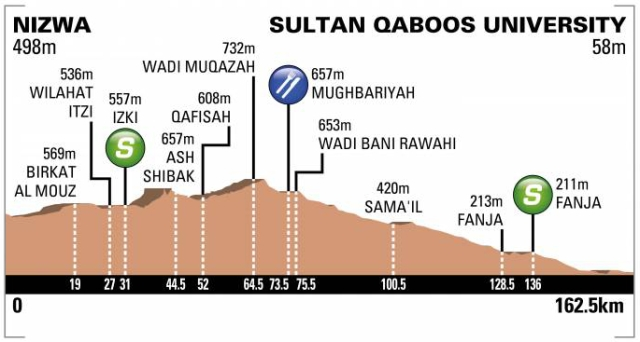 Tour of Oman 2018 - Stage 1