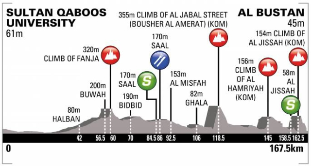 Tour of Oman 2018 - Stage 2