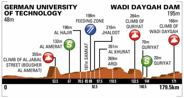 Tour of Oman 2018 - Stage 3