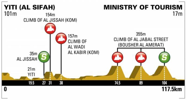 Tour of Oman 2018 - Stage 4