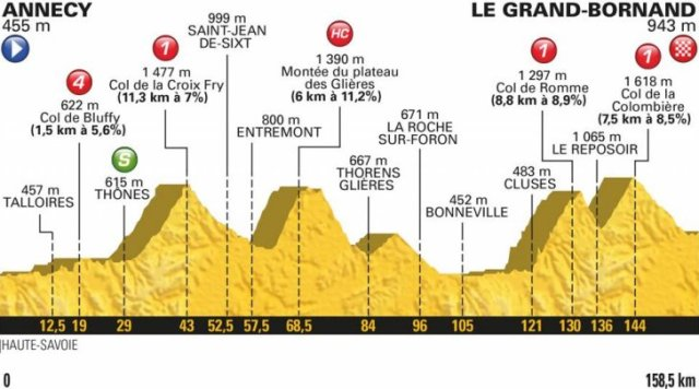 Le Tour de France 2018 Stage 10 Race Preview