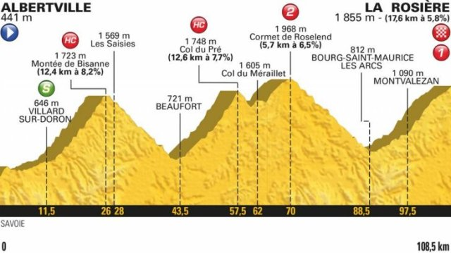 Le Tour de France 2018 Stage 11 Race Preview