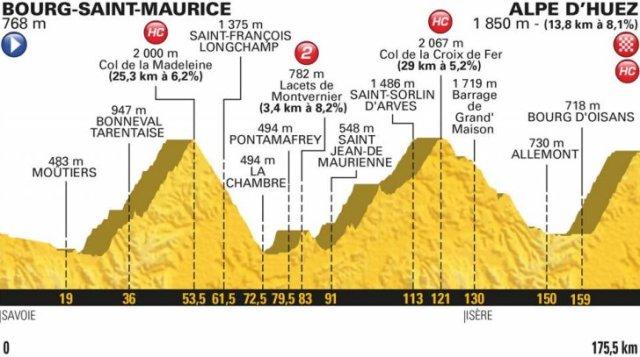 Le Tour de France 2018 Stage 12 Race Preview