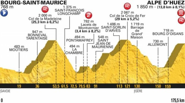 Le Tour de France 2018 Stage 12 Race Preview