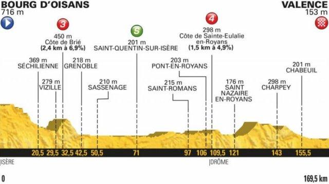 Le Tour de France 2018 Stage 13 Race Preview