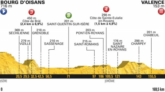 Le Tour de France 2018 Stage 13 Race Preview