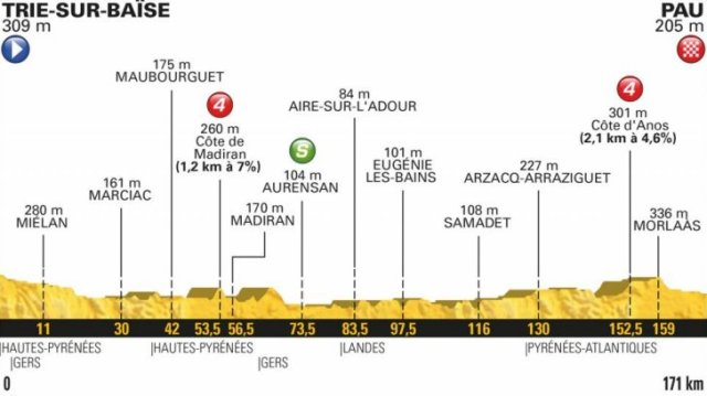 Le Tour de France 2018 Stage 18 Race Preview