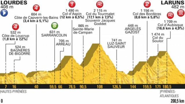 Le Tour de France 2018 Stage 19 Race Preview