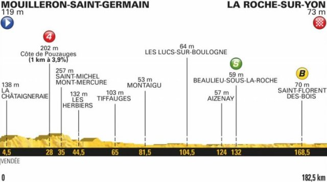 Le Tour de France 2018 Stage One Race Preview