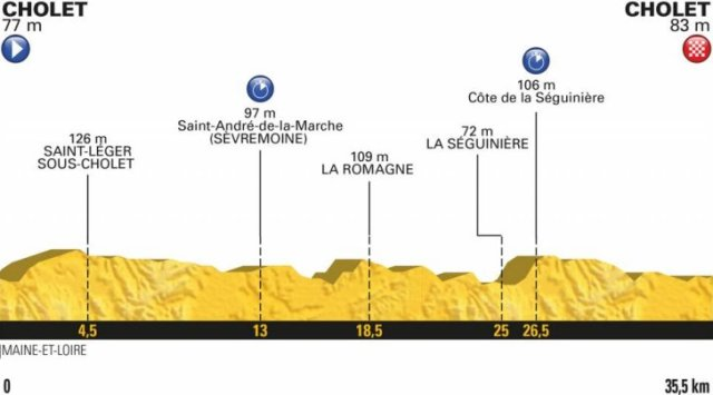 Le Tour de France 2018 Stage Three Race Preview