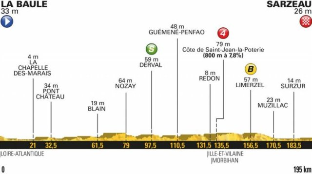 Le Tour de France 2018 Stage Four Race Preview