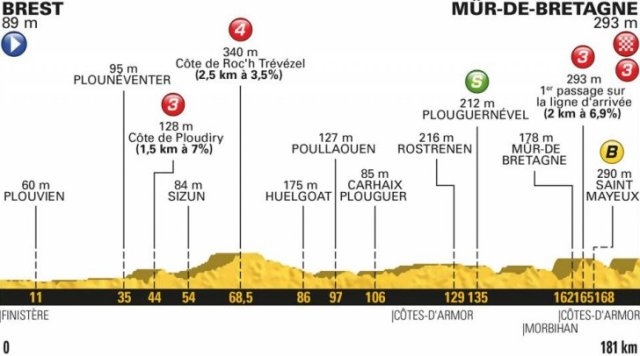 Le Tour de France 2018 Stage Six Race PreviewLe Tour de France 2018 Stage Six Race Preview