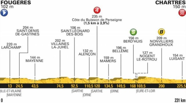 Le Tour de France 2018 Stage Seven Race Preview
