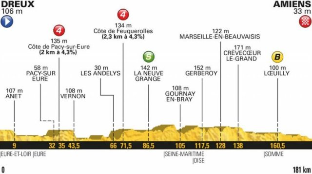 Le Tour de France 2018 Stage 8 Race Preview