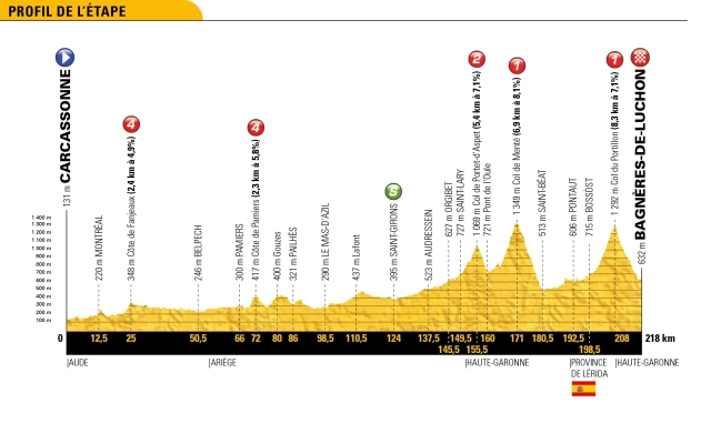 Le Tour de France 2018 Stage 16 Race Preview