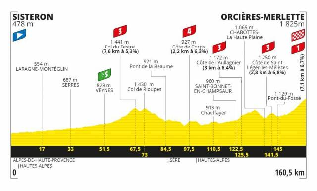 Le Tour de France 2020 – Stage 4 Preview