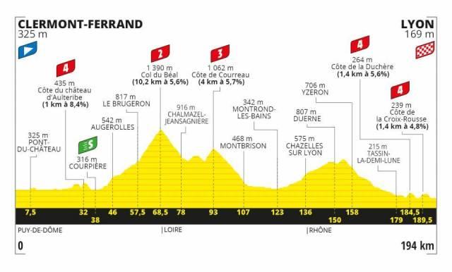 Le Tour de France 2020 – Stage 14 Preview