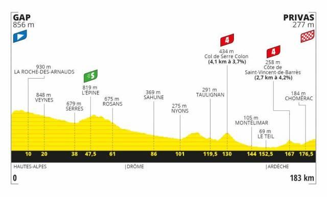 Le Tour de France 2020 – Stage 5 Preview
