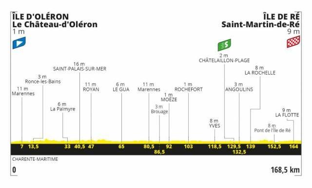 Le Tour de France 2020 – Stage 10 Preview