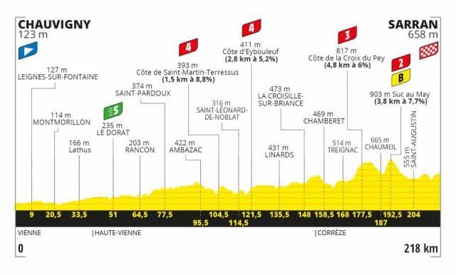 Le Tour de France 2020 – Stage 12 Preview