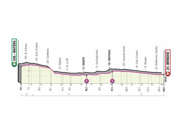 Giro d'Italia 2020 Stage 7